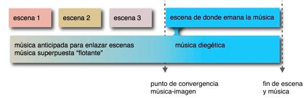 anticipo-enlace-musica