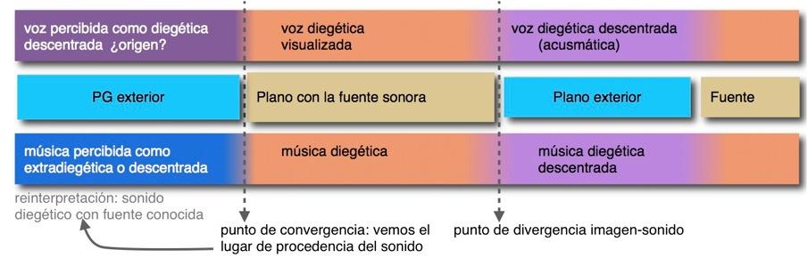 divergencia-sonido-flotante