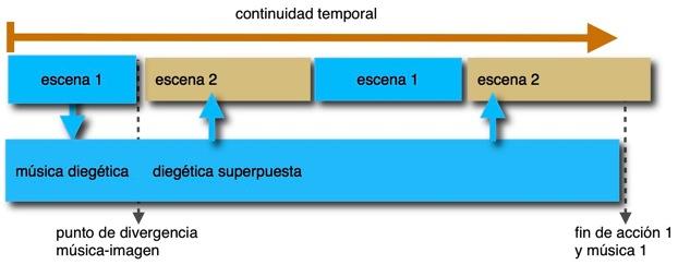 mu0301sica-superpuesta-paralelo