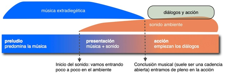 musica-inicio
