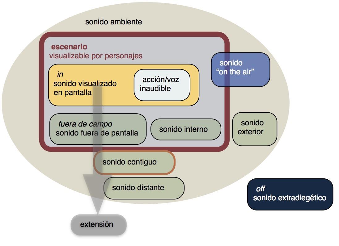 grafico extension